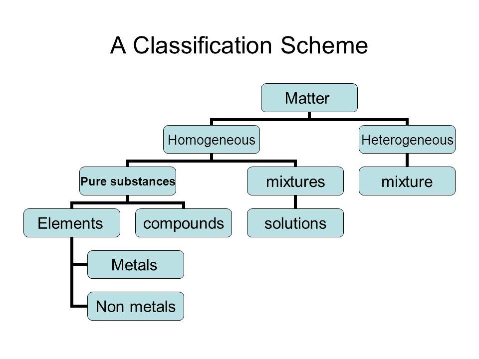 A Classification Scheme Matter Homogeneous Pure substances Elements Metals Non metals compounds mixtures solutions Heterogeneous mixture