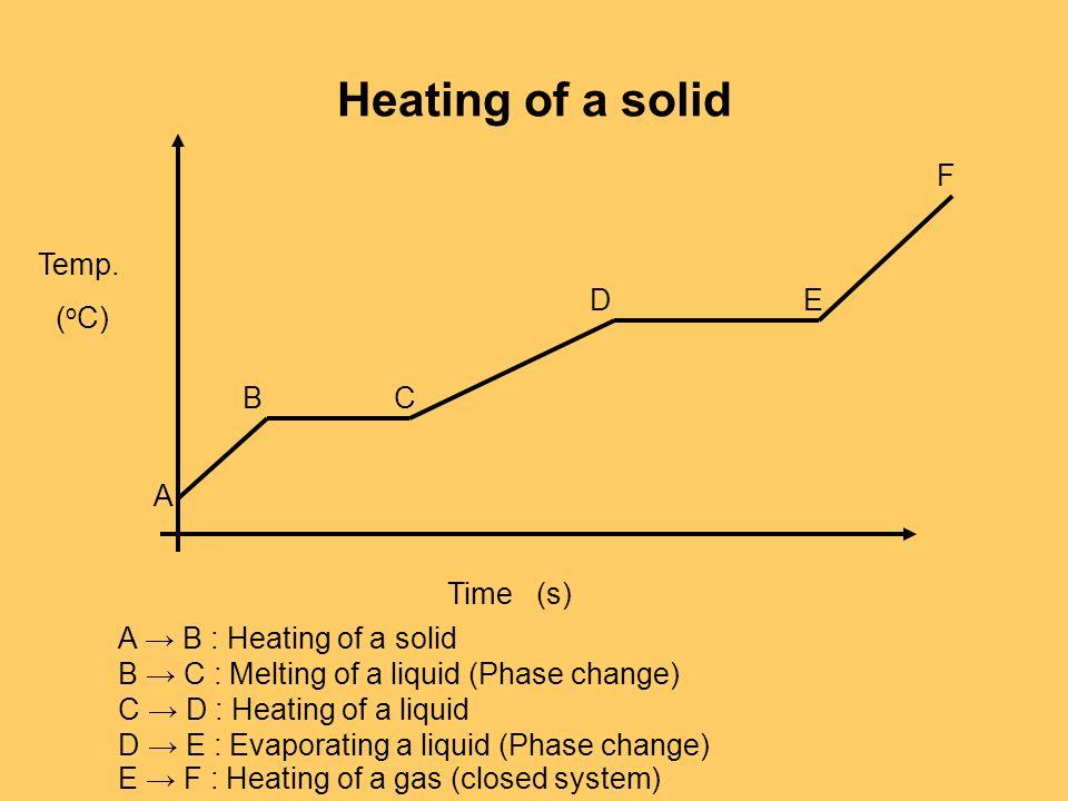 Heating of a solid Temp. ( o C) Time(s) A BC DE F A B : Heating of a solid B C : Melting of a liquid (Phase change) C D : Heating of a liquid D E : Ev