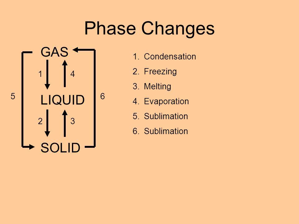 Phase Changes GAS LIQUID SOLID 1 23 4 56 1.Condensation 2.Freezing 3.Melting 4.Evaporation 5.Sublimation 6.Sublimation
