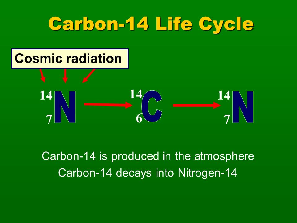 Carbon-14 Life Cycle 14 6 14 7 14 7 Cosmic radiation Carbon-14 is produced in the atmosphere Carbon-14 decays into Nitrogen-14
