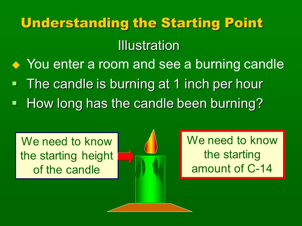 Understanding the Starting Point The candle is burning at 1 inch per hour The candle is burning at 1 inch per hour How long has the candle been burnin