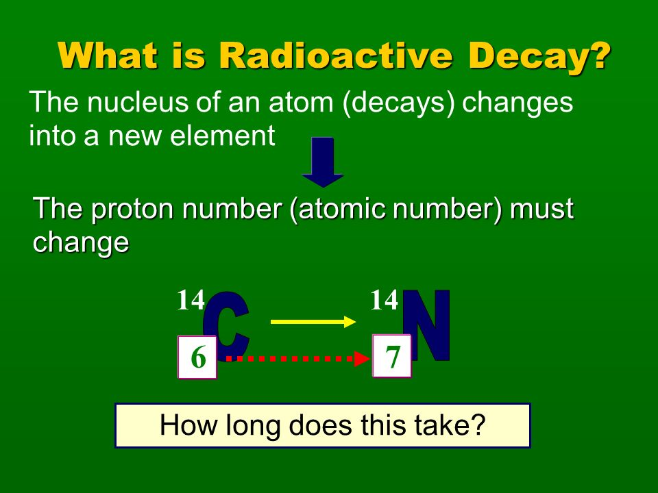 What is Radioactive Decay? The proton number (atomic number) must change 14 6 14 7 How long does this take? The nucleus of an atom (decays) changes in