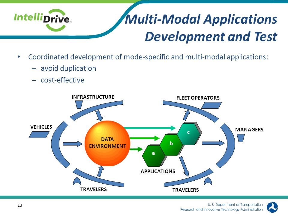 Multi-Modal Applications Development and Test Coordinated development of mode-specific and multi-modal applications: – avoid duplication – cost-effect