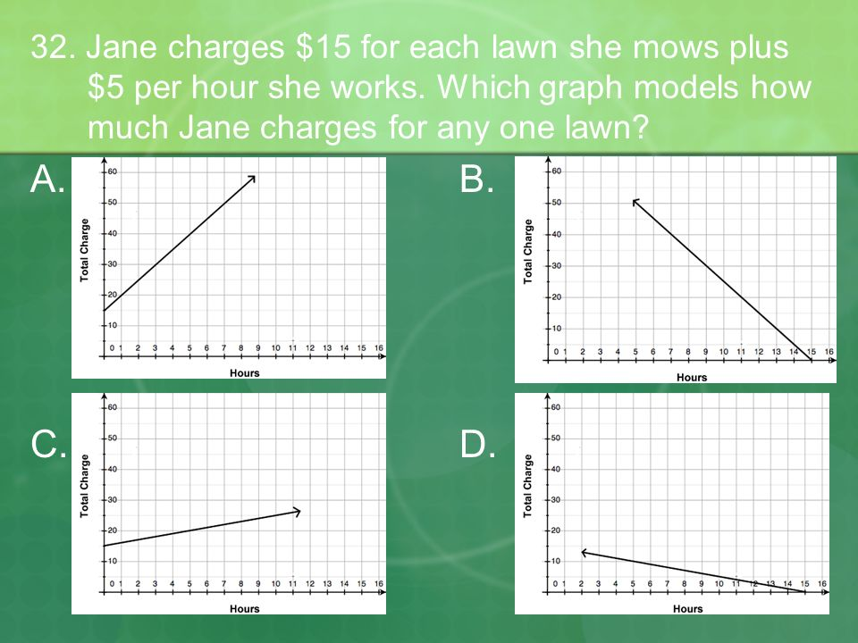 32. Jane charges $15 for each lawn she mows plus $5 per hour she works. Which graph models how much Jane charges for any one lawn? A.B. C.D.