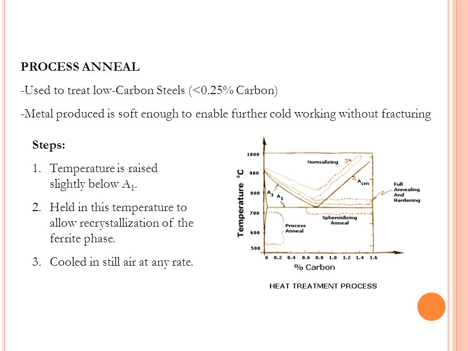 PROCESS ANNEAL -Used to treat low-Carbon Steels (<0.25% Carbon) -Metal produced is soft enough to enable further cold working without fracturing Steps
