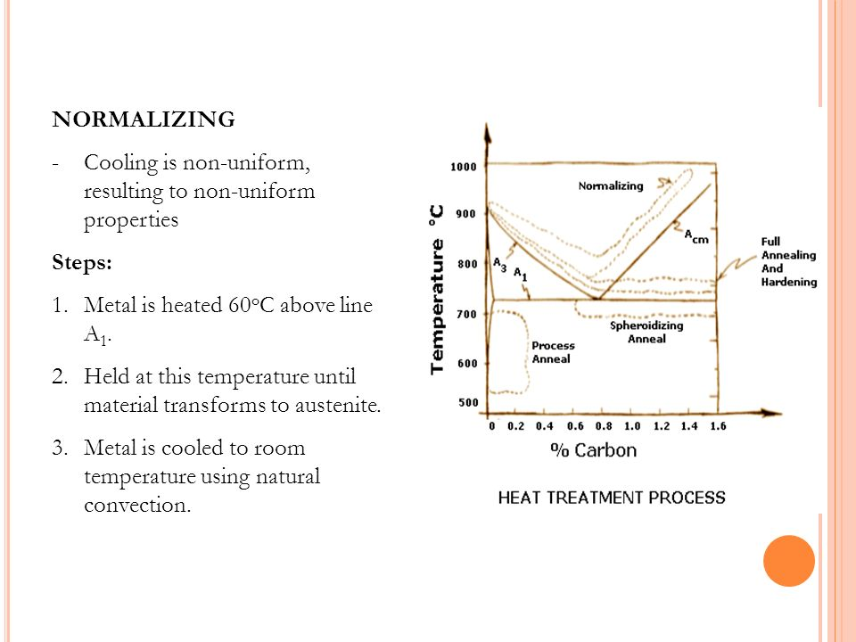 PROCESS ANNEAL -Used to treat low-Carbon Steels (<0.25% Carbon) -Metal produced is soft enough to enable further cold working without fracturing Steps: 1.Temperature is raised slightly below A 1.