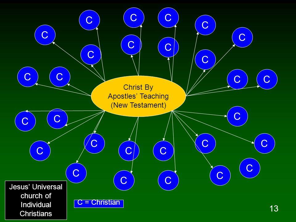 13 Christ By Apostles Teaching (New Testament) C C C C C C C C C C C C C C CC C C C C CC C C C C C C Jesus Universal church of Individual Christians C