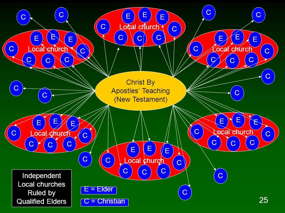 25 Christ By Apostles Teaching (New Testament) Local church C C C C C E E E C C C C C E E E C C C C C E E E C C C C C E E E C C C C C E E E C C C C C