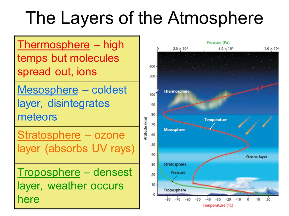 The Layers of the Atmosphere Thermosphere – high temps but molecules spread out, ions Mesosphere – coldest layer, disintegrates meteors Stratosphere –