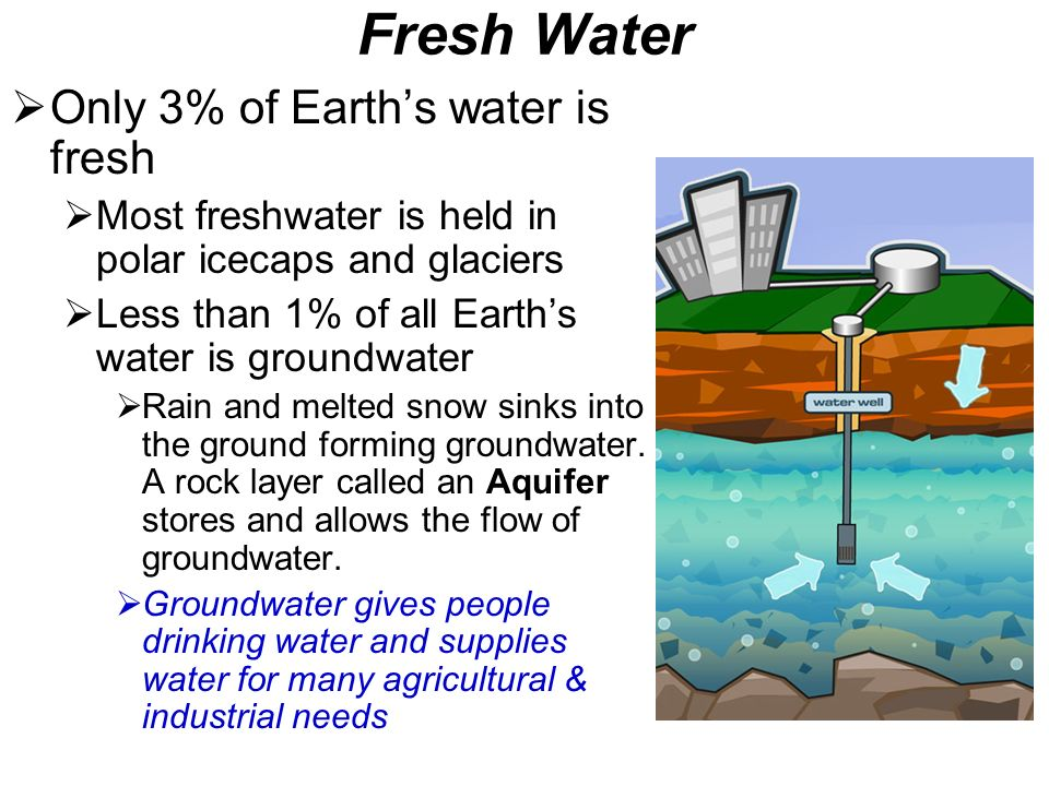 Fresh Water Only 3% of Earths water is fresh Most freshwater is held in polar icecaps and glaciers Less than 1% of all Earths water is groundwater Rai