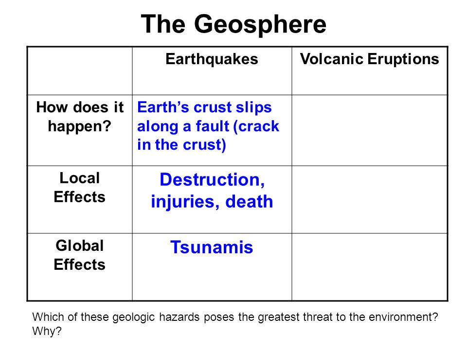The Geosphere EarthquakesVolcanic Eruptions How does it happen? Earths crust slips along a fault (crack in the crust) Local Effects Destruction, injur