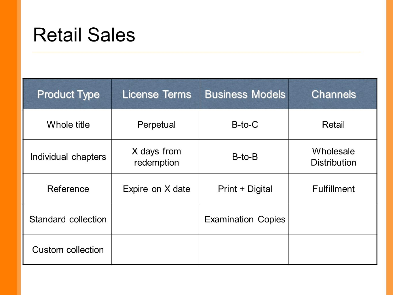 Retail Sales Product Type License Terms Business Models Channels Whole titlePerpetualB-to-CRetail Individual chapters X days from redemption B-to-B Wholesale Distribution ReferenceExpire on X datePrint + DigitalFulfillment Standard collectionExamination Copies Custom collection