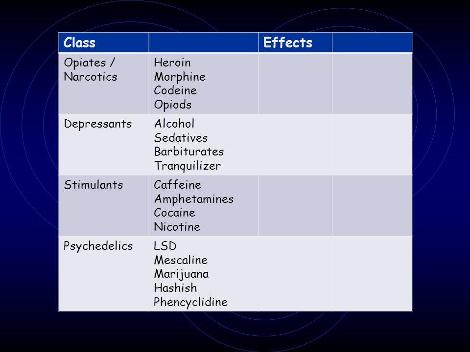 ClassEffects Opiates / Narcotics Heroin Morphine Codeine Opiods DepressantsAlcohol Sedatives Barbiturates Tranquilizer StimulantsCaffeine Amphetamines