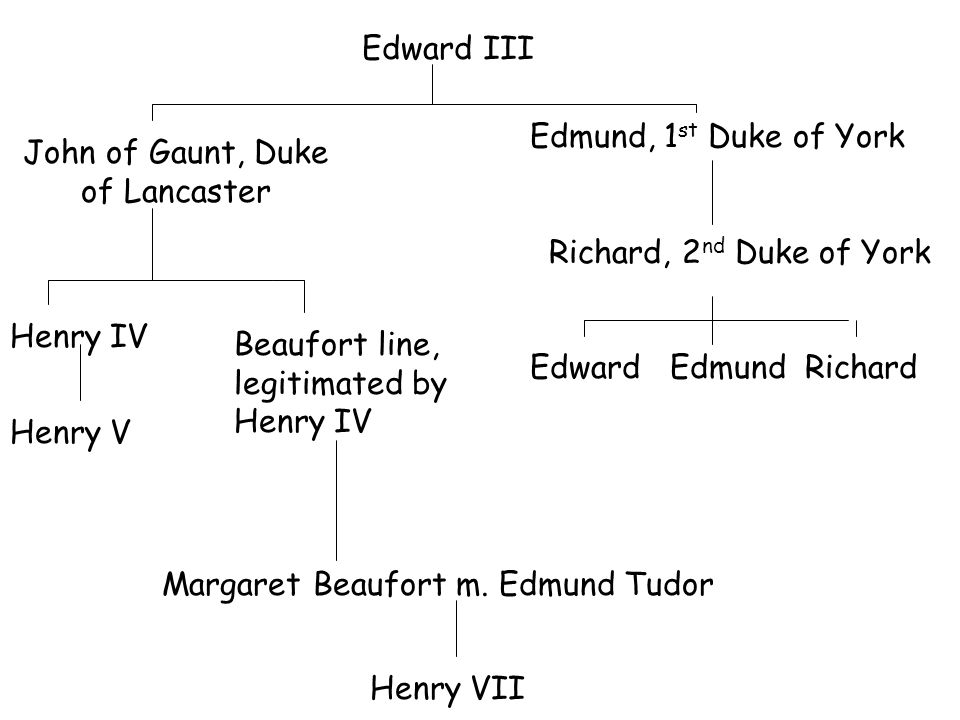 Edward III Edmund, 1 st Duke of York Richard, 2 nd Duke of York Edward Edmund Richard John of Gaunt, Duke of Lancaster Henry IV Henry V Beaufort line,