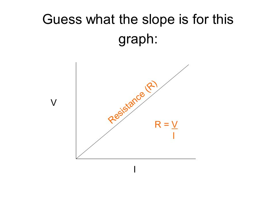 Guess what the slope is for this graph: V I Resistance (R) R = V I