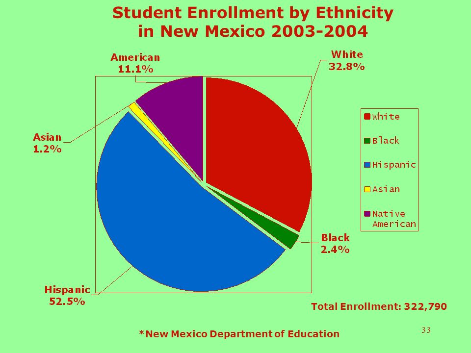 33 Student Enrollment by Ethnicity in New Mexico Total Enrollment: 322,790 *New Mexico Department of Education