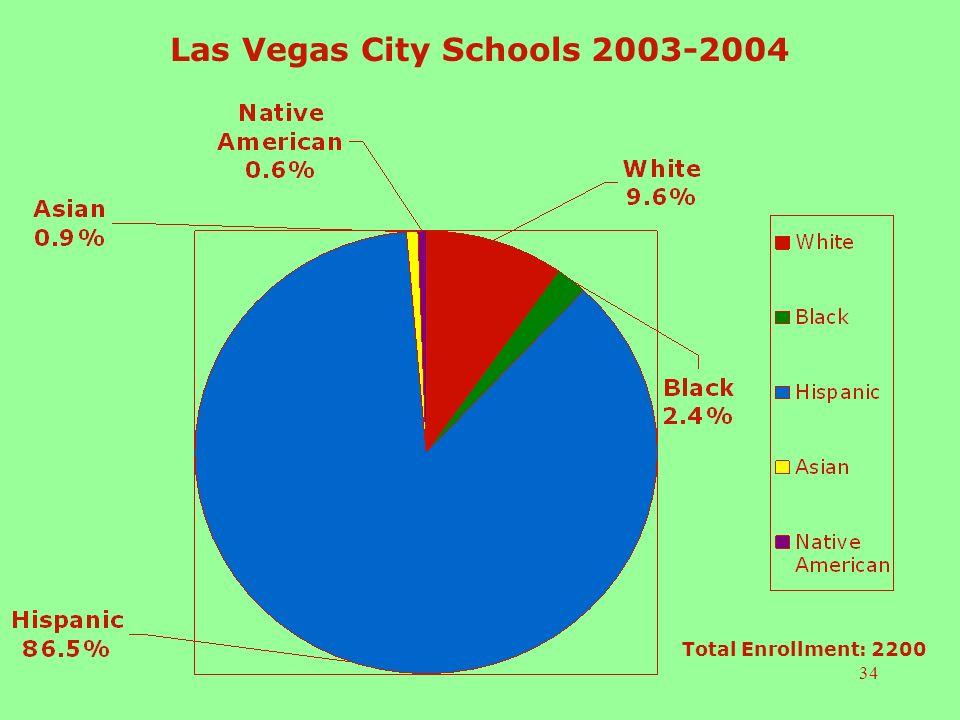 34 Las Vegas City Schools 2003-2004 Total Enrollment: 2200