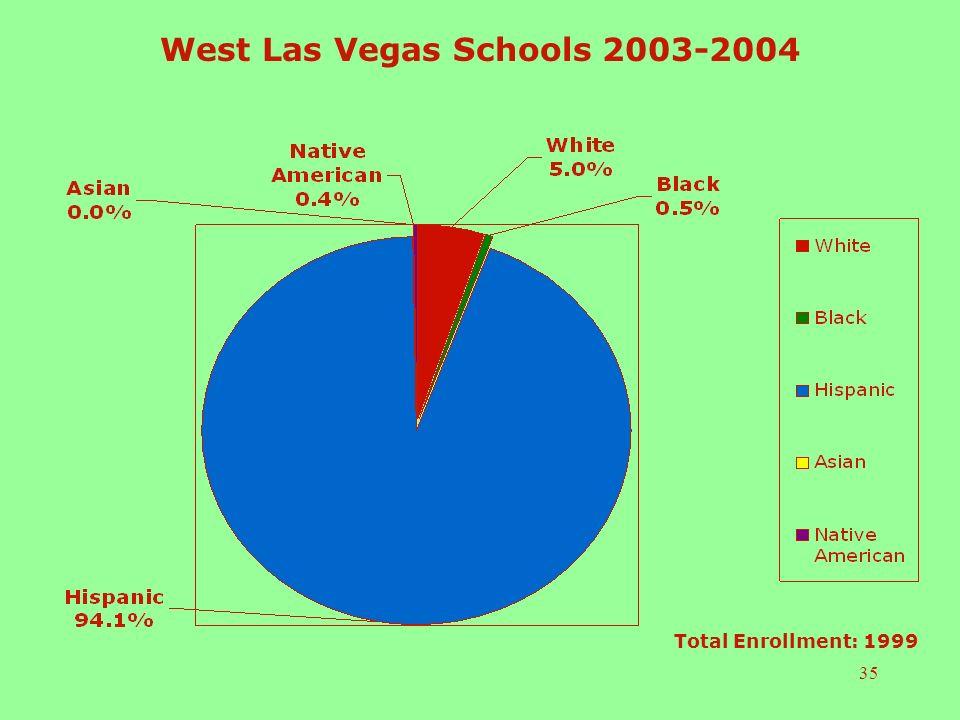 35 West Las Vegas Schools 2003-2004 Total Enrollment: 1999