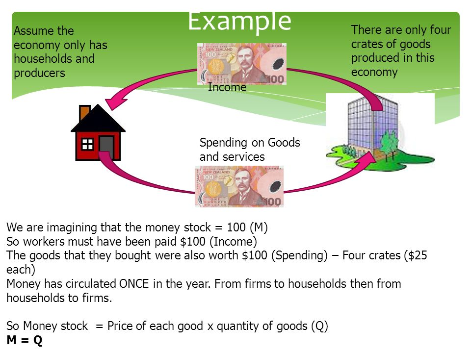 Example Income Spending on Goods and services We are imagining that the money stock = 100 (M) So workers must have been paid $100 (Income) The goods t