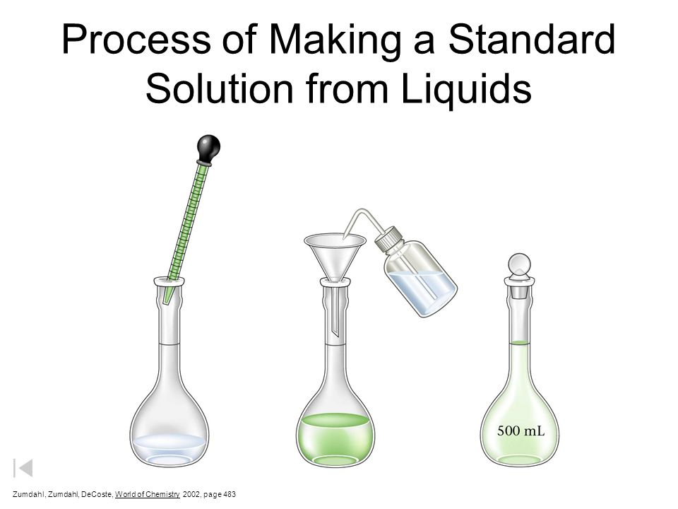 Process of Making a Standard Solution from Liquids Zumdahl, Zumdahl, DeCoste, World of Chemistry 2002, page 483