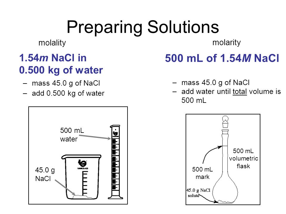 500 mL volumetric flask Preparing Solutions 500 mL of 1.54M NaCl 500 mL water 45.0 g NaCl –mass 45.0 g of NaCl –add water until total volume is 500 mL