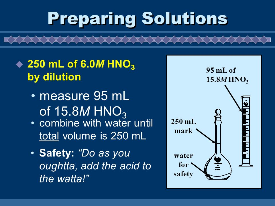 Preparing Solutions 250 mL of 6.0M HNO 3 by dilution measure 95 mL of 15.8M HNO 3 95 mL of 15.8M HNO 3 water for safety 250 mL mark combine with water