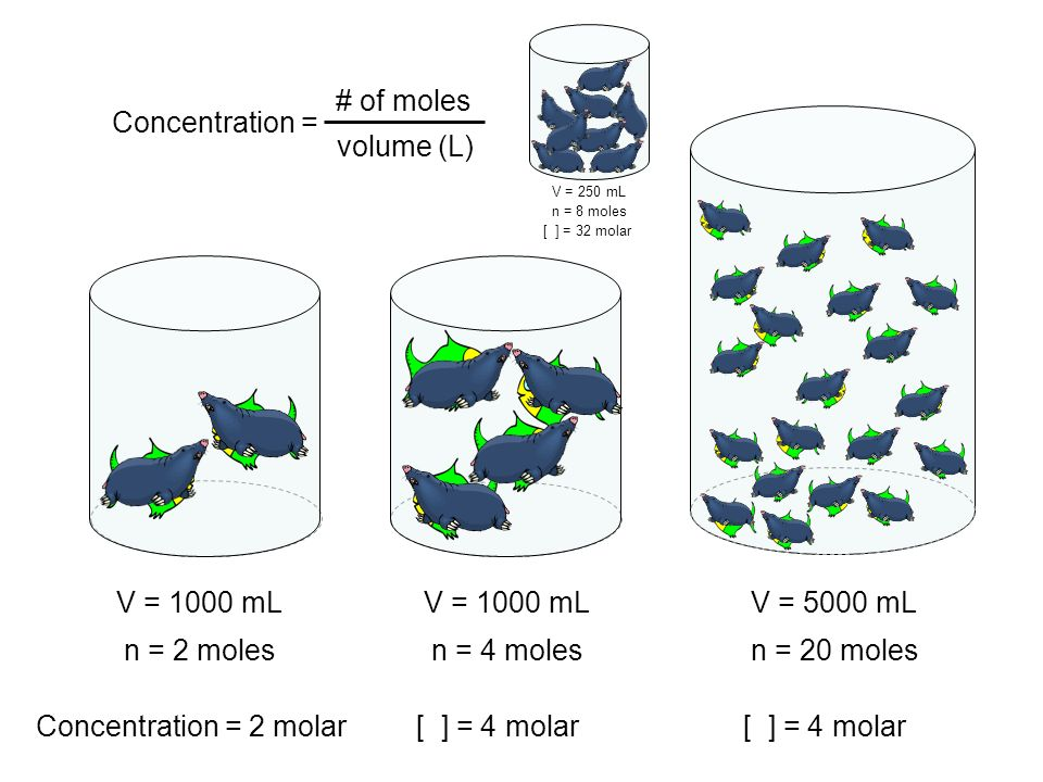 V = 1000 mL n = 2 moles Concentration = 2 molar V = 1000 mL n = 4 moles [ ] = 4 molar V = 5000 mL n = 20 moles [ ] = 4 molar Concentration = # of mole
