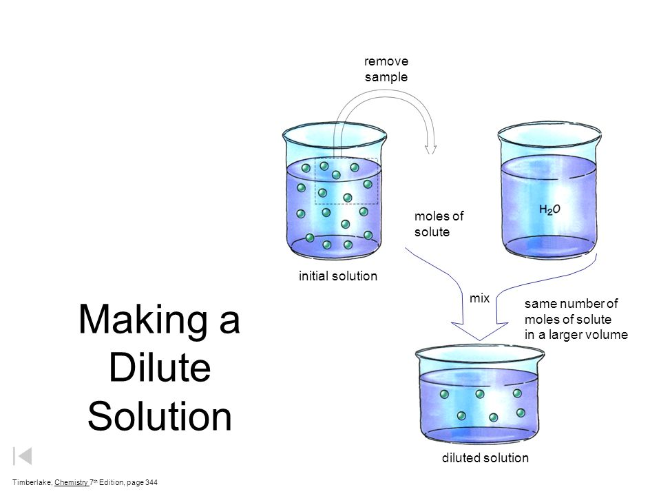 Making a Dilute Solution Timberlake, Chemistry 7 th Edition, page 344 initial solution remove sample diluted solution same number of moles of solute i
