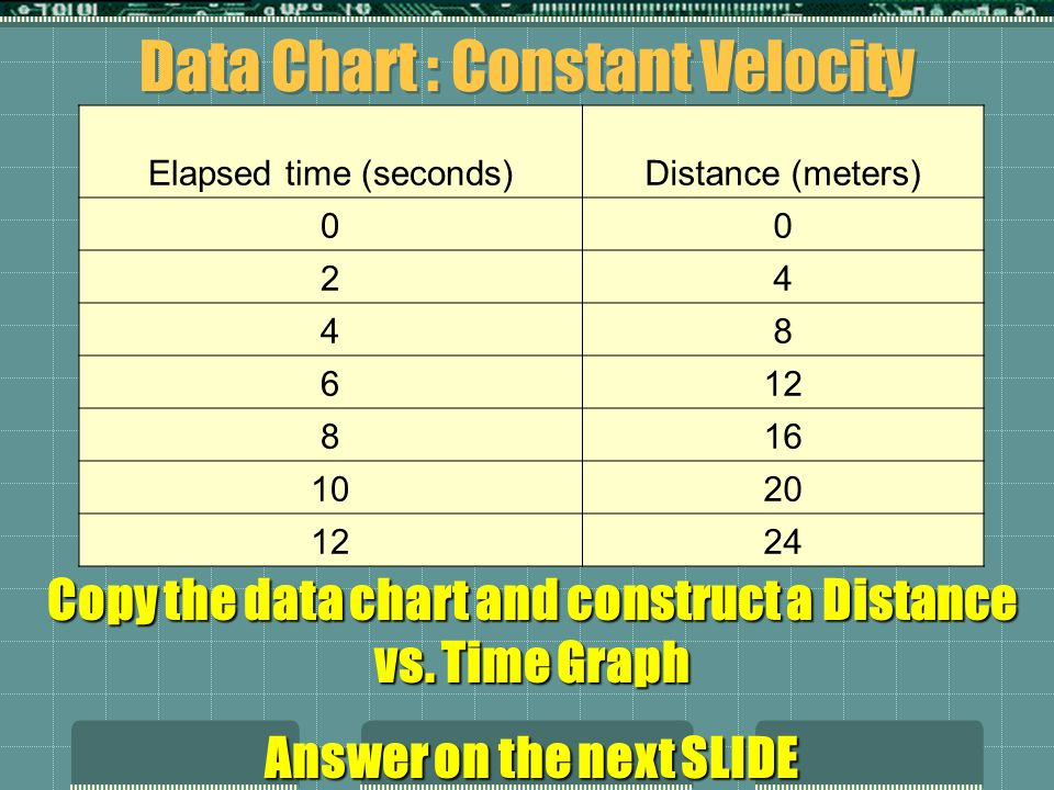 Data Chart : Constant Velocity Elapsed time (seconds)Distance (meters) 00 24 48 612 816 1020 1224 Copy the data chart and construct a Distance vs. Tim