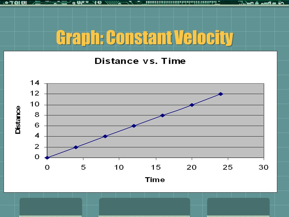 Graph: Constant Velocity