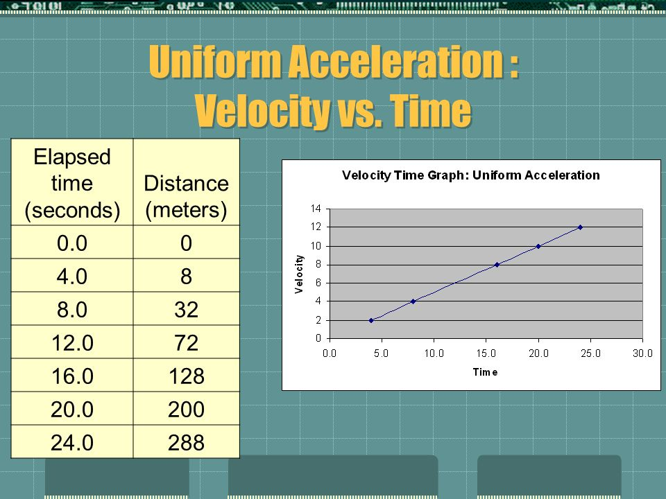 Uniform Acceleration : Velocity vs. Time Elapsed time (seconds) Distance (meters) 0.00 4.08 8.032 12.072 16.0128 20.0200 24.0288