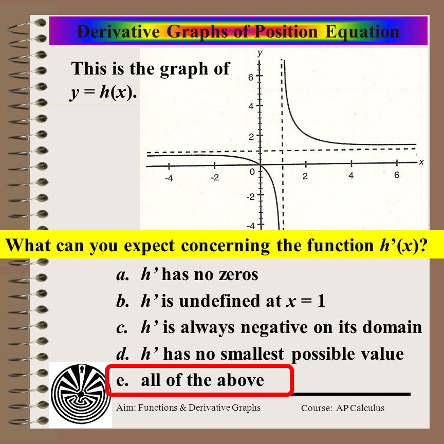 Aim: Functions & Derivative Graphs Course: AP Calculus Derivative Graphs of Position Equation a.h has no zeros b.h is undefined at x = 1 c.h is always