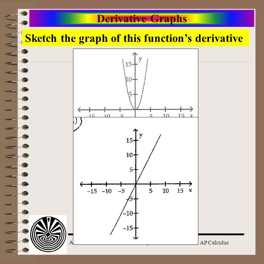 Aim: Functions & Derivative Graphs Course: AP Calculus Derivative Graphs Sketch the graph of this functions derivative
