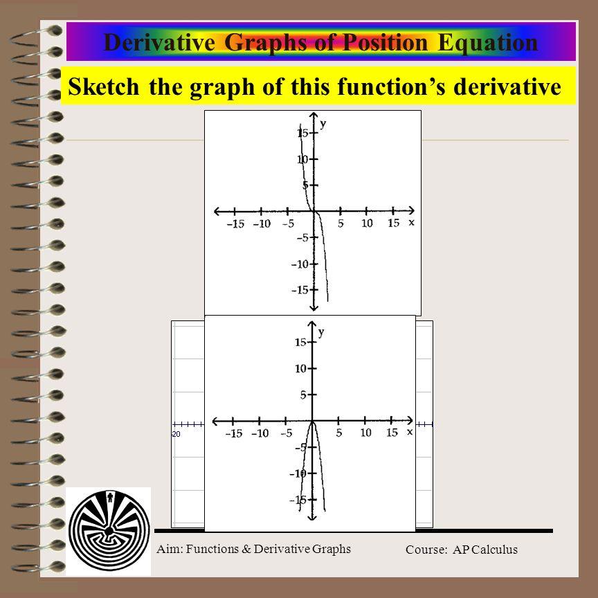 Aim: Functions & Derivative Graphs Course: AP Calculus Derivative Graphs of Position Equation Sketch the graph of this functions derivative