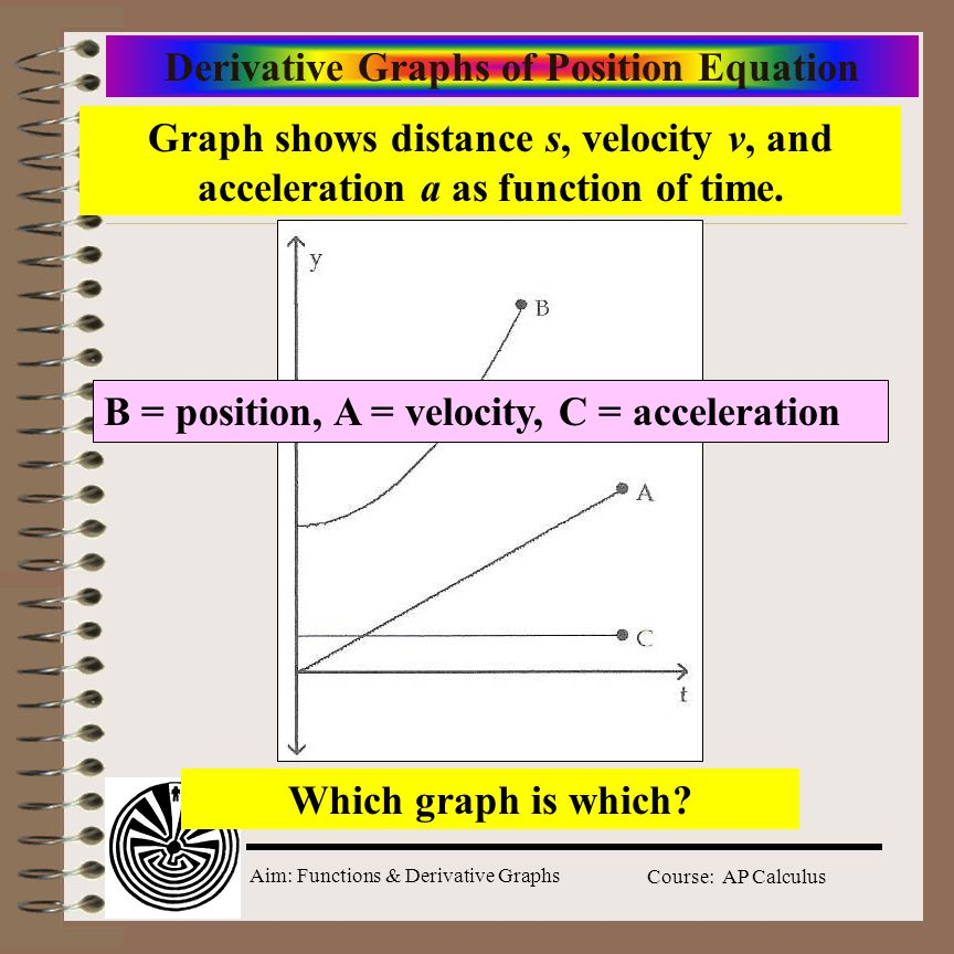 Aim: Functions & Derivative Graphs Course: AP Calculus Derivative Graphs of Position Equation Which graph is which.