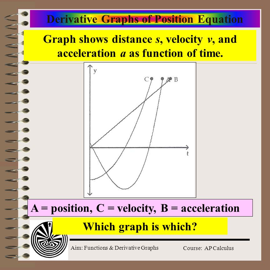 Aim: Functions & Derivative Graphs Course: AP Calculus Derivative Graphs of Position Equation Which graph is which? Graph shows distance s, velocity v