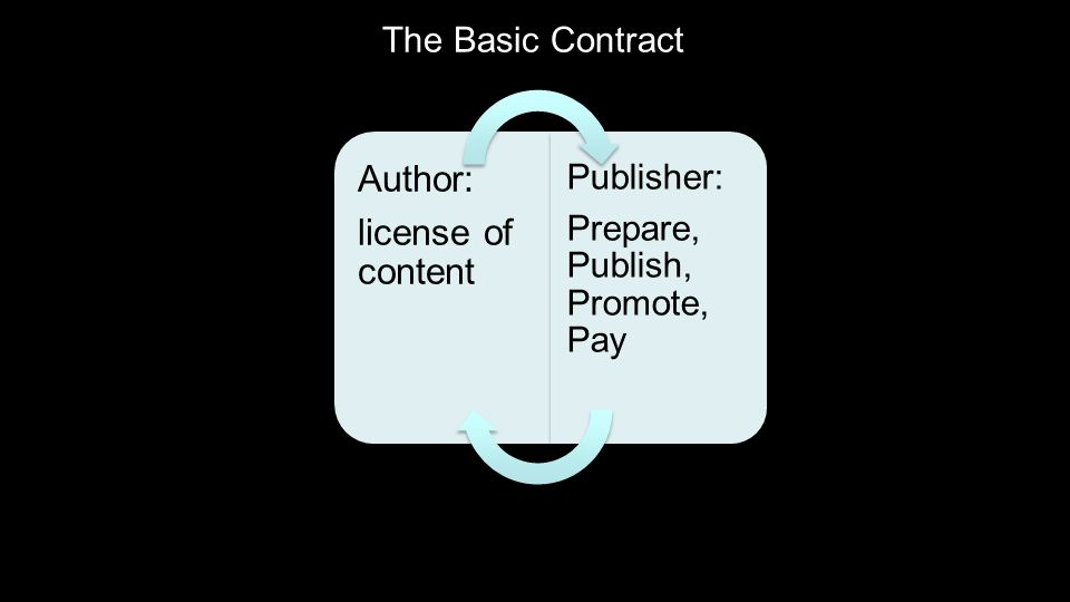 The Basic Contract Author: license of content Publisher: Prepare, Publish, Promote, Pay