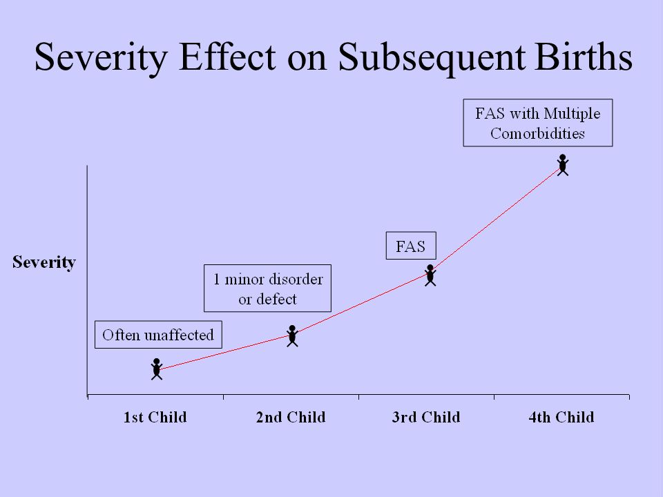 Severity Effect on Subsequent Births