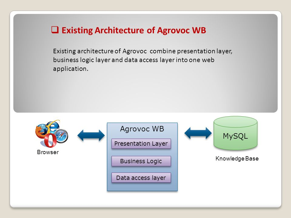 Existing Architecture of Agrovoc WB Agrovoc WB MySQL Existing architecture of Agrovoc combine presentation layer, business logic layer and data access layer into one web application.
