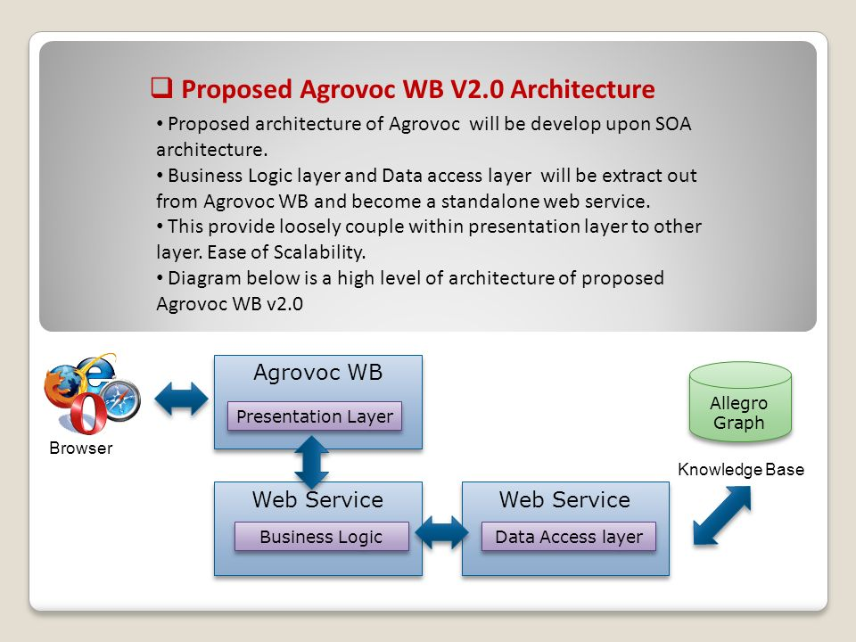 Web Service Proposed Agrovoc WB V2.0 Architecture Agrovoc WB Allegro Graph Proposed architecture of Agrovoc will be develop upon SOA architecture.