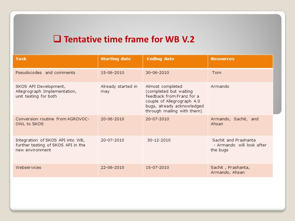 Tentative time frame for WB V.2 TaskStarting date Ending dateResources Pseudocodes and comments Tom SKOS API Development, Allegrograph Implementation, unit testing for both Already started in may Almost completed (completed but waiting feedback from Franz for a couple of Allegrograph 4.0 bugs, already acknowledged through mailing with them) Armando Conversion routine from AGROVOC- OWL to SKOS Armando, Sachit, and Ahsan Integration of SKOS API into WB, further testing of SKOS API in the new environment Sachit and Prashanta - Armando will look after the bugs Webservices Sachit, Prashanta, Armando, Ahsan