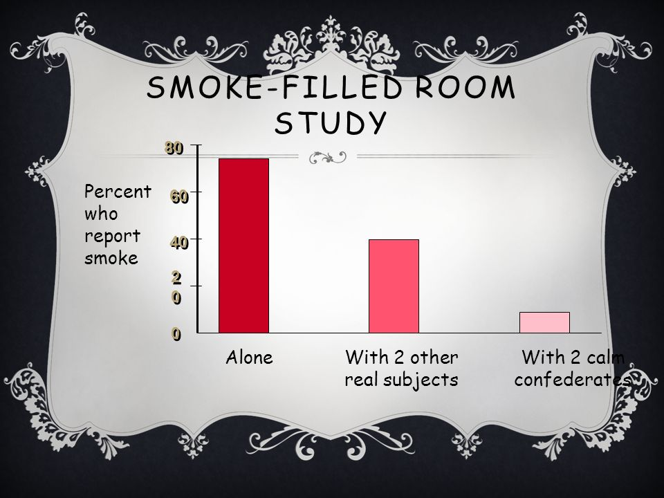 BYSTANDER EFFECT The tendency to be less likely to help if others are also present Smoke-filled room study (Latané and Darley, 1968) IV: left alone with 2 other real participants with 2 other confederates who pretended nothing was wrong DV: Percentage of participants who reported smoke