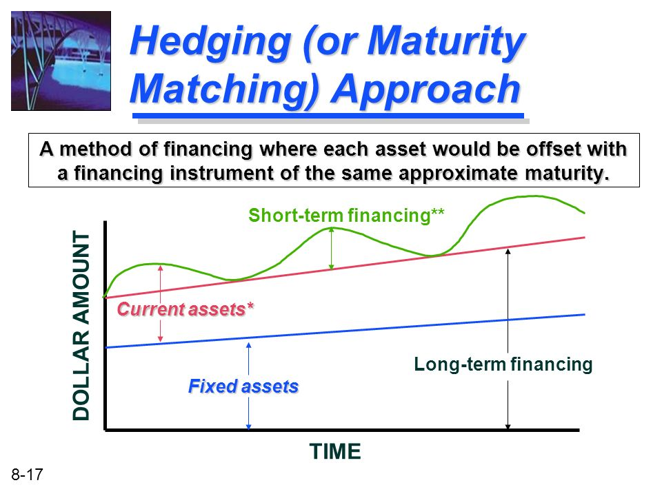 8-17 Hedging (or Maturity Matching) Approach A method of financing where each asset would be offset with a financing instrument of the same approximat