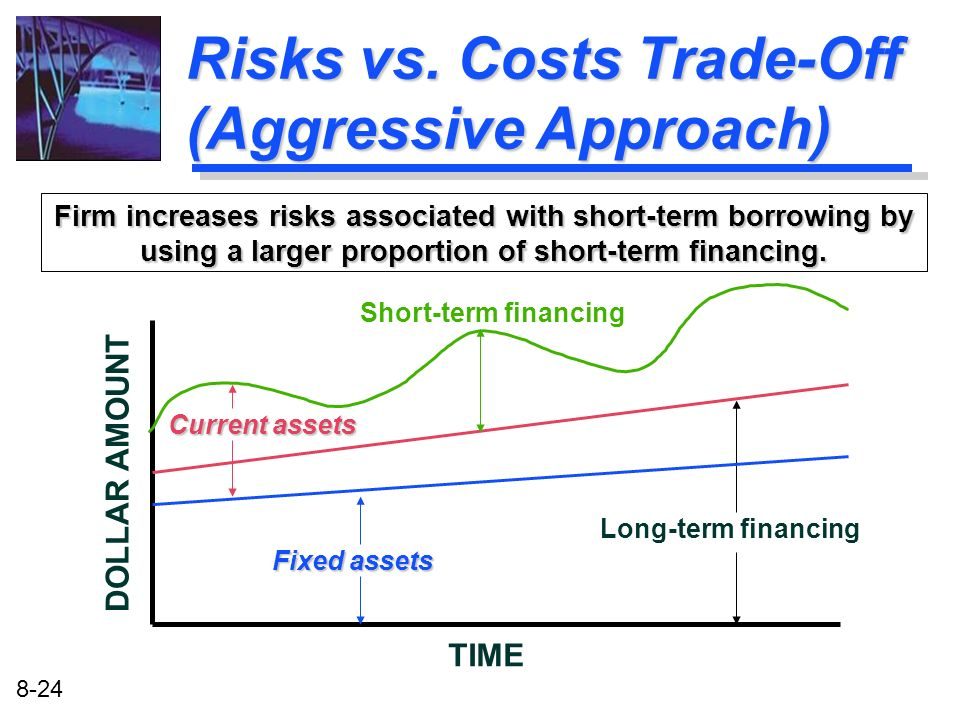 8-24 Firm increases risks associated with short-term borrowing by using a larger proportion of short-term financing. TIME DOLLAR AMOUNT Long-term fina