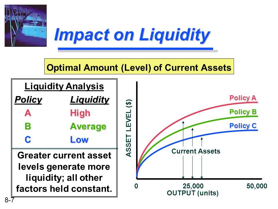 8-7 Impact on Liquidity Liquidity Analysis PolicyLiquidity AHigh AHigh BAverage BAverage CLow CLow Greater current asset levels generate more liquidit