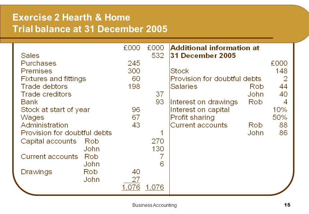 Business Accounting15 Exercise 2 Hearth & Home Trial balance at 31 December 2005