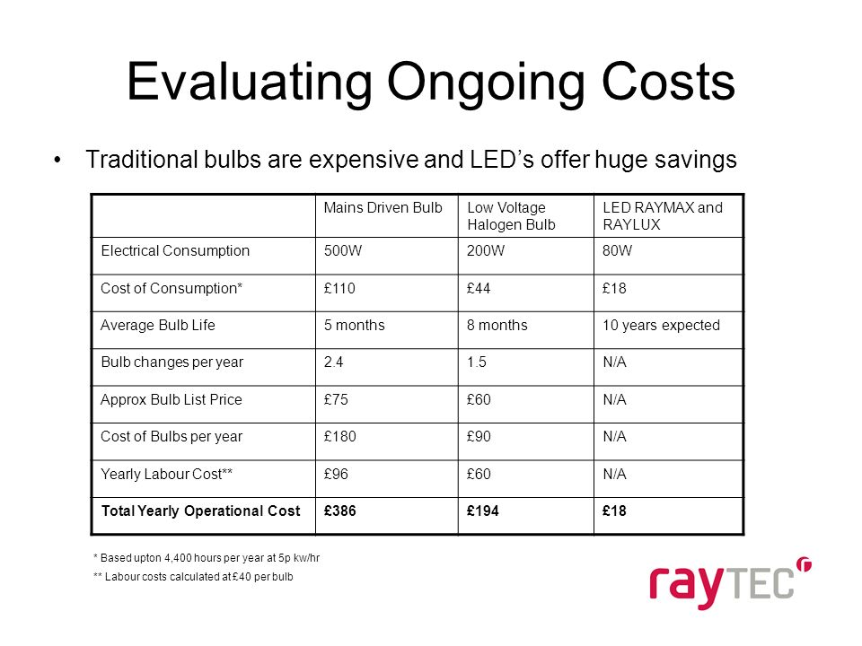 Evaluating Ongoing Costs Traditional bulbs are expensive and LEDs offer huge savings Mains Driven BulbLow Voltage Halogen Bulb LED RAYMAX and RAYLUX Electrical Consumption500W200W80W Cost of Consumption*£110£44£18 Average Bulb Life5 months8 months10 years expected Bulb changes per year2.41.5N/A Approx Bulb List Price£75£60N/A Cost of Bulbs per year£180£90N/A Yearly Labour Cost**£96£60N/A Total Yearly Operational Cost£386£194£18 * Based upton 4,400 hours per year at 5p kw/hr ** Labour costs calculated at £40 per bulb