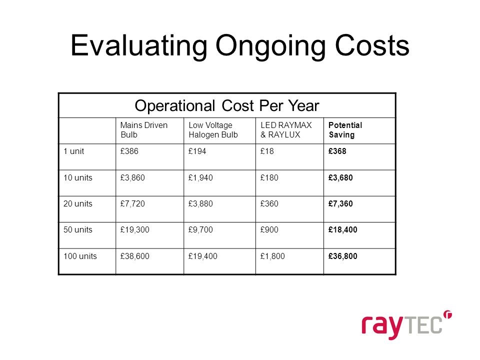 Evaluating Ongoing Costs Operational Cost Per Year Mains Driven Bulb Low Voltage Halogen Bulb LED RAYMAX & RAYLUX Potential Saving 1 unit£386£194£18£368 10 units£3,860£1,940£180£3,680 20 units£7,720£3,880£360£7,360 50 units£19,300£9,700£900£18,400 100 units£38,600£19,400£1,800£36,800