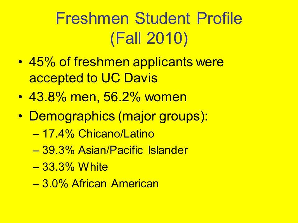 Freshmen Student Profile (Fall 2010) 45% of freshmen applicants were accepted to UC Davis 43.8% men, 56.2% women Demographics (major groups): –17.4% C
