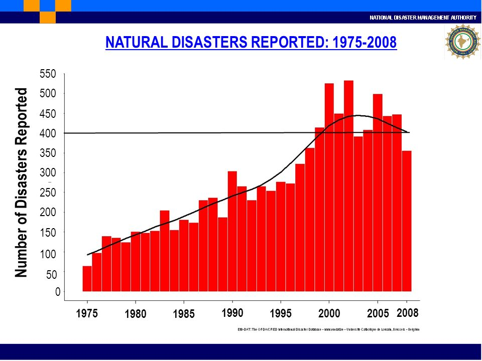 NATURAL DISASTERS REPORTED: 1975-2008 1975 19801985 1990 199520002005 2008 Number of Disasters Reported 0 50 100 150 200 300 350 250 400 450 500 550